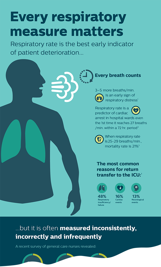 Infographic Respiratory rate measurement