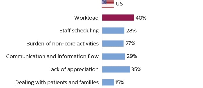 Bar charts showing that imaging staff in the U.S. consider workload to be the primary cause of work stress
