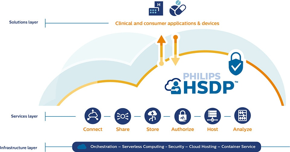 Philips hdsp cloud